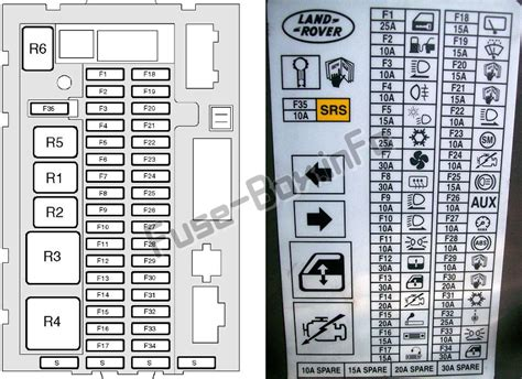 fuse box diagram land rover discovery