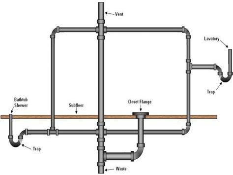 Bathroom Sink Drain Pipe Size Half Bath Sinks Bathroom Drain Vent Plumbing Diagram