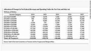 Poor Americans would lose billions under Senate GOP tax bill