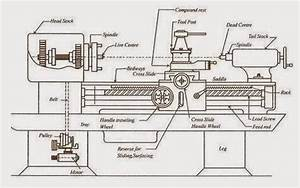What are the specifications of lathe machine? - Quora
