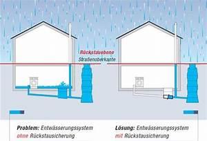 Wasser Im Keller Bei Starkem Regen : was ist r ckstau kessel f hrend in entw sserung in sterreich ~ Yasmunasinghe.com Haus und Dekorationen
