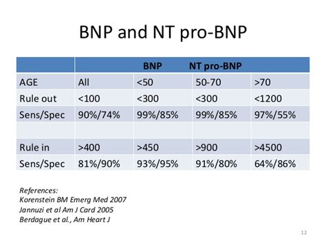 normal range for bnp blood test bnp lab images