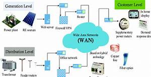 Wan Communication Infrastructure For Sg There Are