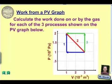 Work On A Pv Diagram by Work From A Pv Graph