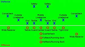 A Diagram Showing An I Formation On Offense And A 4