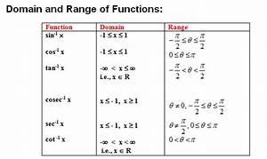 Algebra Range Images - Reverse Search