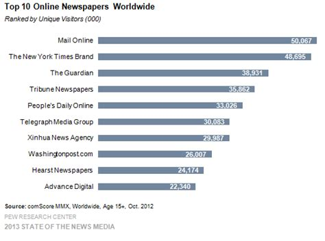 audit circulation bureau newspapers by the numbers
