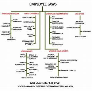 Los Angeles Employee Lawyer