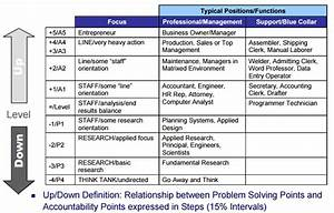 Hays Method Of Job Evaluation Guide Charts