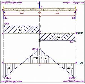 Sea Soft And Design Consultants  Shear Force  U0026 Bending
