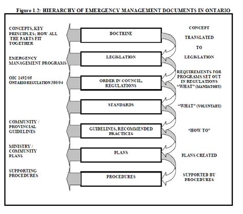 Commitment Action Document Template by Emergency Response Plans Emergency Management Ontario