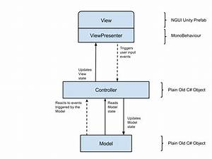 Model View Controller Pattern For Unity3d User Interfaces