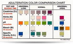 Urine Ph Level Chart 6 Panel Drug Test Cup Clia And Fda Cleared 6 Panel Urine
