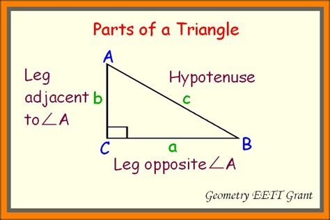 The Gallery For > Cosine Sine Tangent