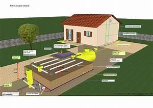 Fosse Toutes Eaux Prix : fosse septique toutes eaux fonctionnement conseil ~ Edinachiropracticcenter.com Idées de Décoration