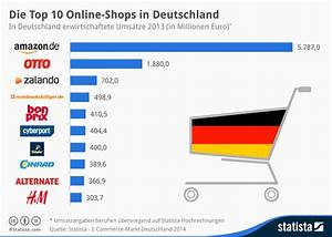 Dänisches Bettenlager Online Shop Deutschland : eintr ge von besserwerber marketing f r besserwerber ~ Bigdaddyawards.com Haus und Dekorationen