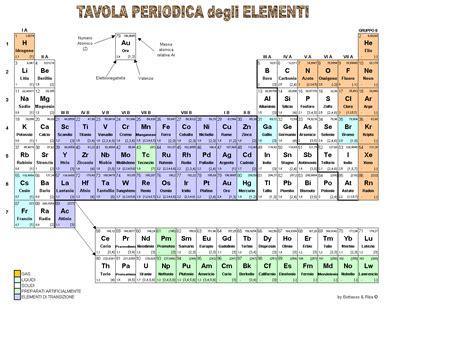 Tavola Periodica Degli Elementi Con Configurazione Elettronica by 2 Tavola Periodica E Configurazione Elettronica Degli