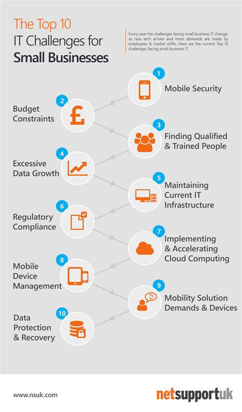 The Top 10 It Challenges For Small Businesses Nsuk