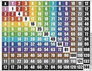 Times Table Chart Math Hundreds Chart Times Tables Fractions Decimals