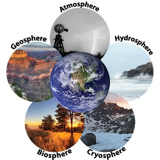 The 5 Spheres Of Earth  Graham Robertson Thinglink