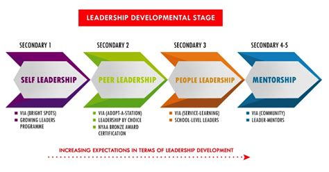 learning  life programme community youth leadership