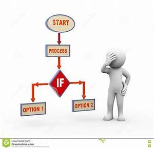 Verwirrter Mann 3d Und Prozessflussdiagramm Stock
