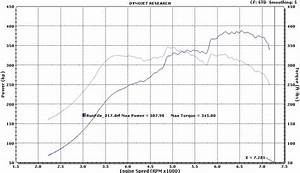 2jzge Na-t With Dyno Sheet Need Help With Cop Conversion - Clublexus