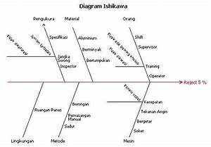 Diagram Ishikawa