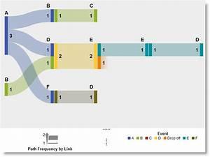 Path Analysis With Sas Visual Analytics