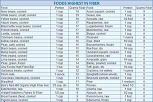 Low Carb High-Fiber Food Lists