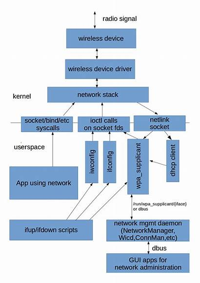 Stack Linux Wireless Network Driver Overview Architecture