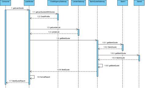 Sequence Diagram Staruml Tutorial by Split Lifeline Activation Bar To Model Focus Of