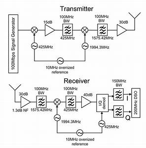 Schematic Diagram Of Transmitter And Receiver