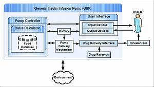 System Architecture Of Generic Insulin Infusion Pump