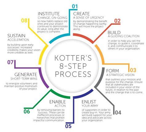 Kotter Change Management Book by Kotters Model Change Management Diagram Radio Wiring