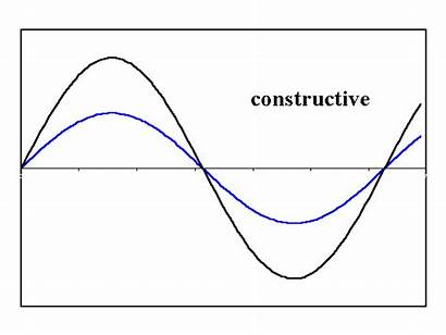 Interference Waves Animation Constructive Examples Radio Animated