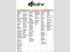 Alkaline Diet Shopping List - vespagio HD Image