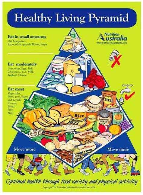history   pyramid nutrition australia