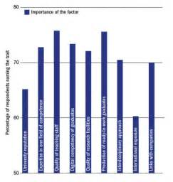 BU Ranks Sixth Internationally in Employability of ...
