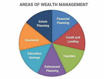 Wealth Management Categories Articles Pros Cons Banking