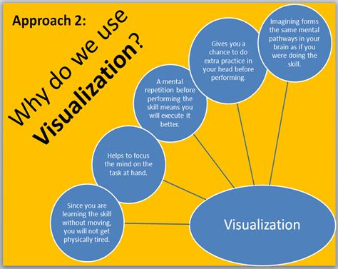 mental rehearsal visualization national  pe