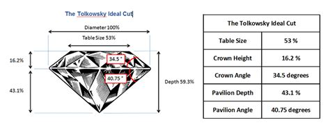 ideal depth and table for round what are the perfect cut proportions for maximum