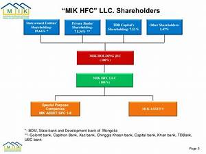 01.25.2016 PRESENTATION, MIK Holding IPO and RMBS issuance ...