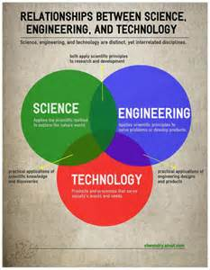 Relationship Science Technology Engineering
