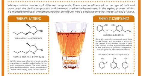 calling  booze nerds  chemistry  whiskey