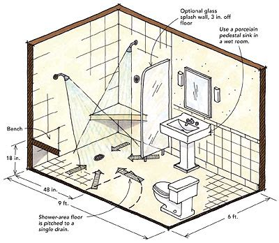 what is the standard size of a toilet curbless shower pan half bathroom dimensions minimum