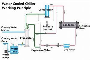Water Chilling Plant Manufacturer In Delhi Delhi India By