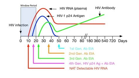 Best Practices for HIV-1/2 Screening: When to Test and