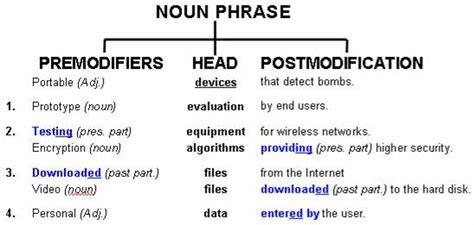 Modified Definition Grammar by Page Noun Compounds