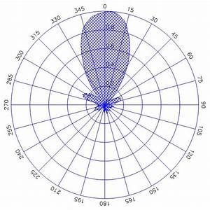 Chachar Electronics  Antenna U0026 39 S Lab Manuals